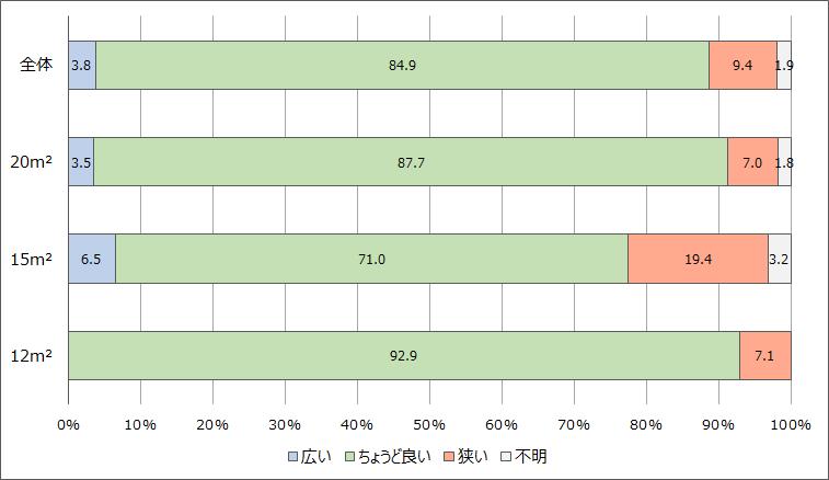 区画面積別区画の面積の評価