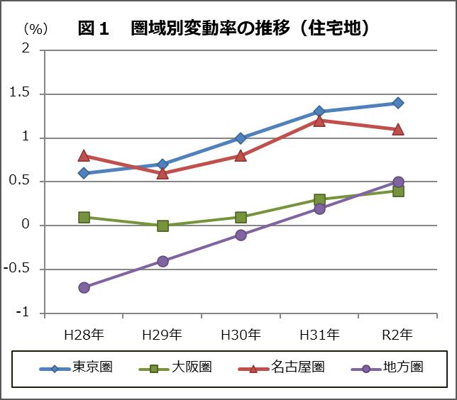 図1圏域別変動率住宅