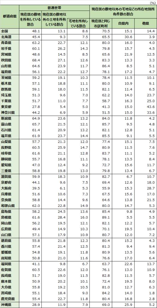表1都道府県別土地の所有状況