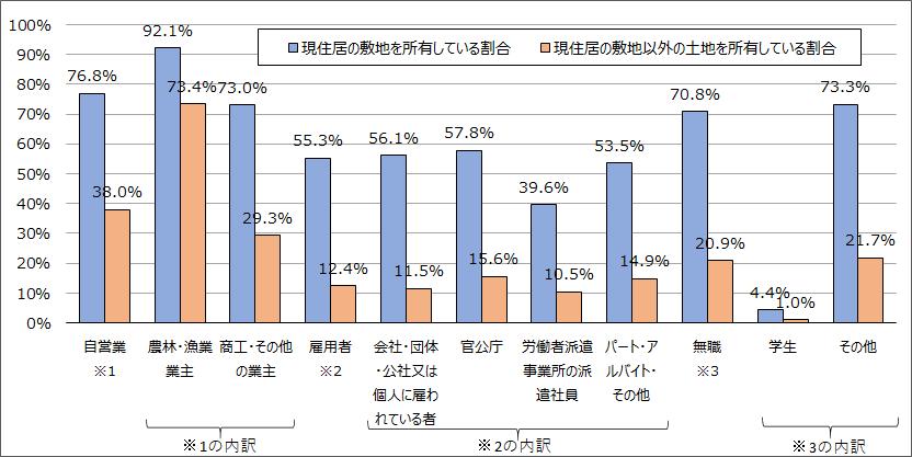 従業上の地位別土地を所有している世帯の割合