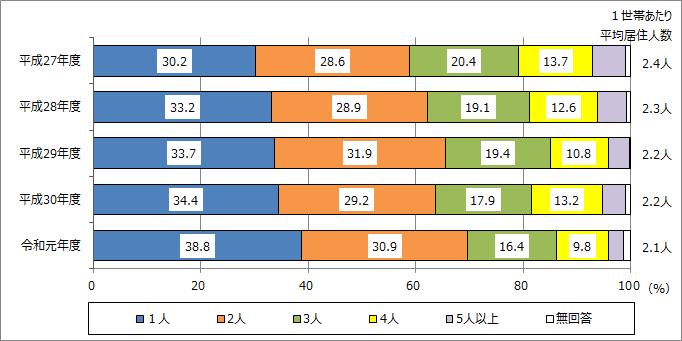 民間賃貸住宅の居住人数