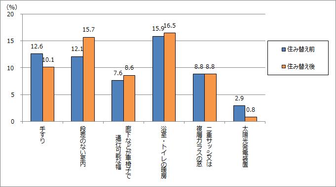 住み替え前後の比較:高齢者対応設備及び省エネ設備