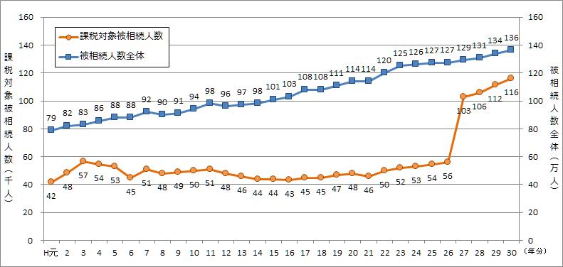 図1 被相続人数の推移