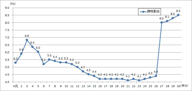 図2 課税割合の推移