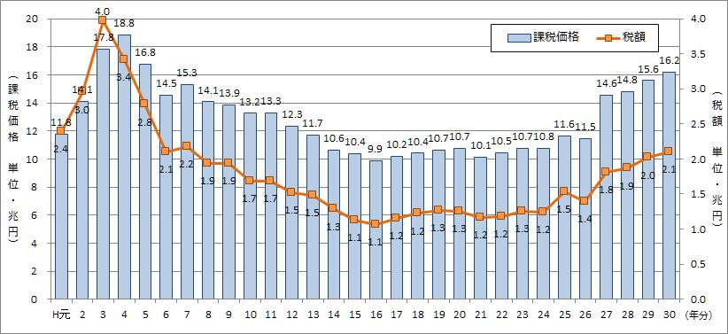 図 3 相続税の課税価格及び税額の推移