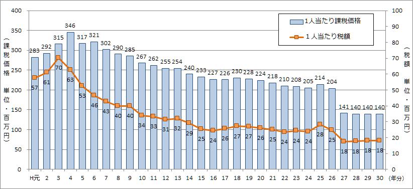 図4 1人当たり相続税の課税価格及び税額の推移