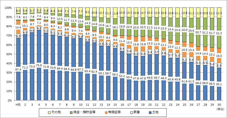 図 5 相続財産の金額の構成比の推移