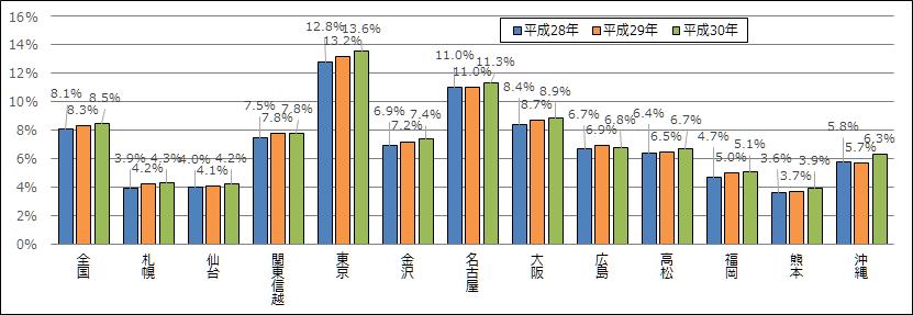 図 6 国税局別課税割合