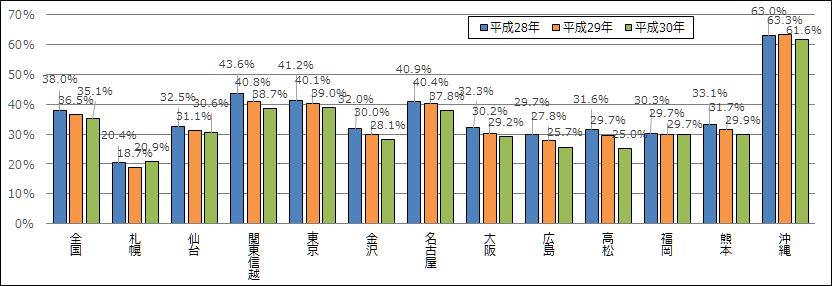 図 7 国税局別相続財産に占める土地の割合