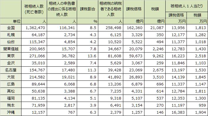 表 1 国税局別相続税の申告事績
