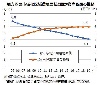 地方圏の市街化区域農地面積と固定資産税額の推移